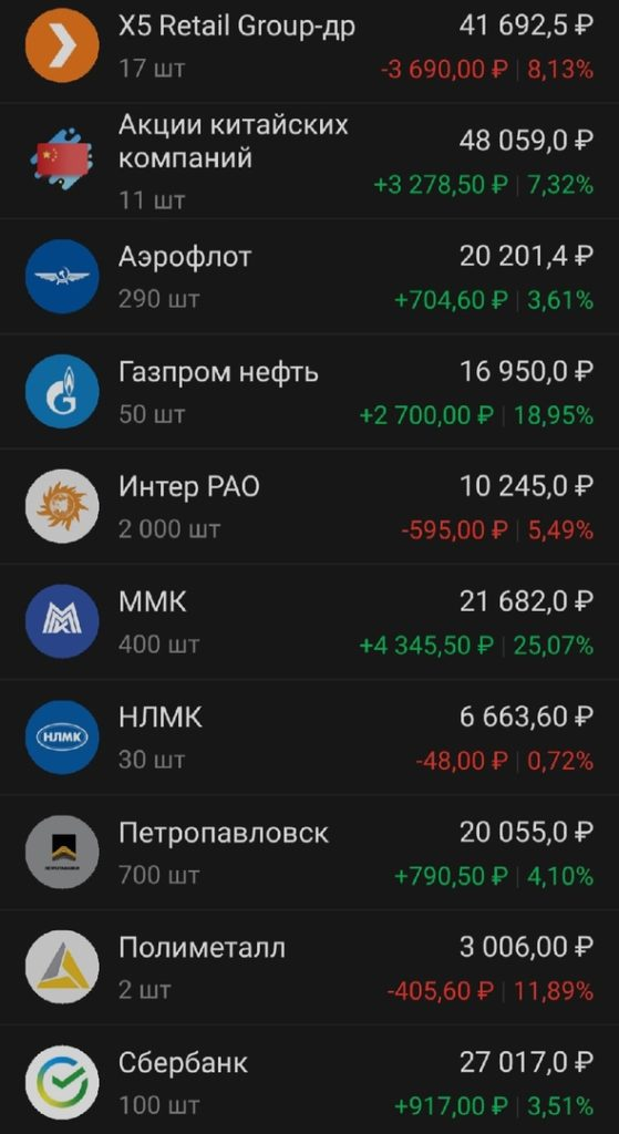 Февраль +14145 руб