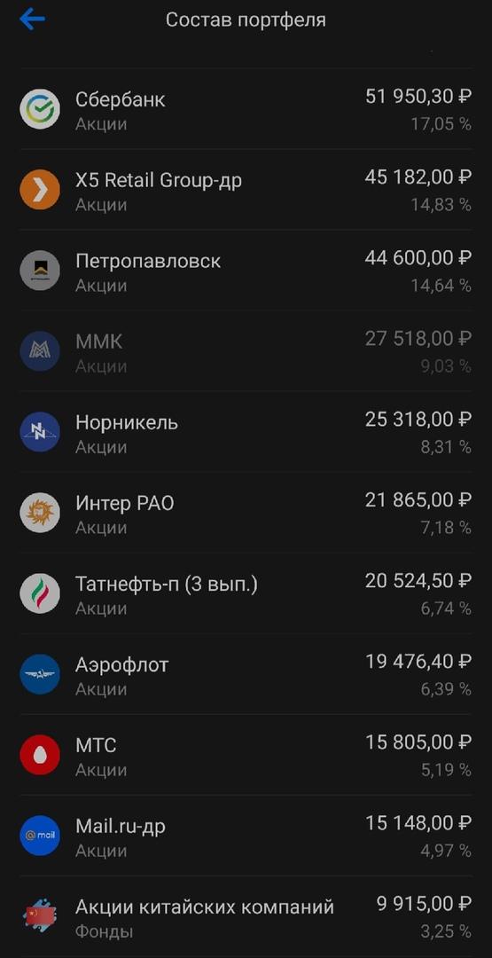 Падение портфеля на 3% .Июль - 20503 рубля .